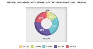 How involved do parents feel with their child's education? Edexec