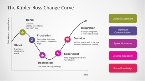 Kubler-Ross-Change-Curve